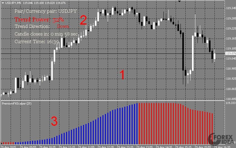 Forex scalper dream indicator