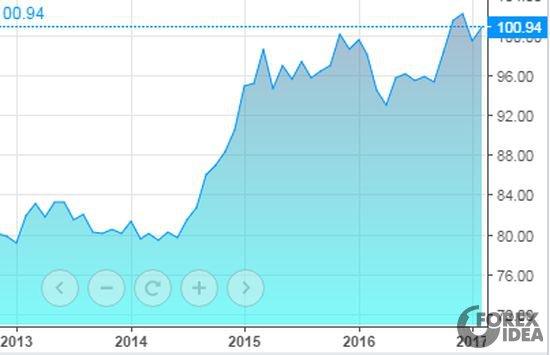 График стоимости индекса доллара с 2013 года по 2017 год