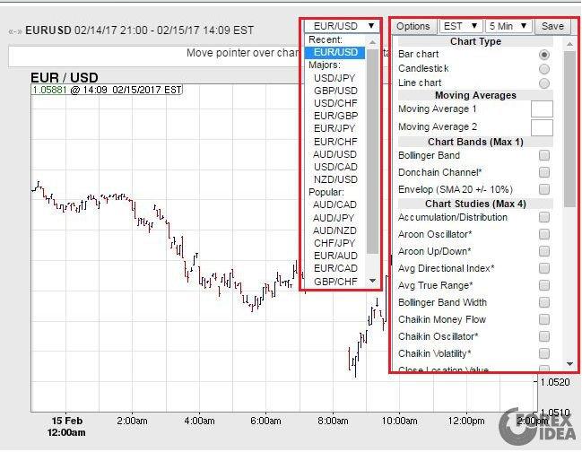 Котировки в выходные на forex.tradingcharts.com